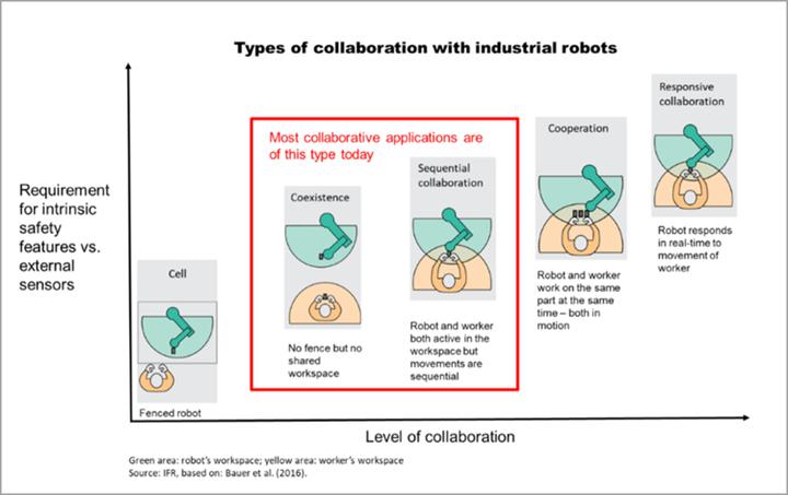 Los robots colaboran con trabajadores en diferentes niveles. Crédito: IFR.