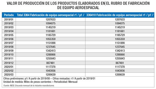 Valor de producción de los productos elaborados en el rubro de fabricación de equipo aeroespacial.