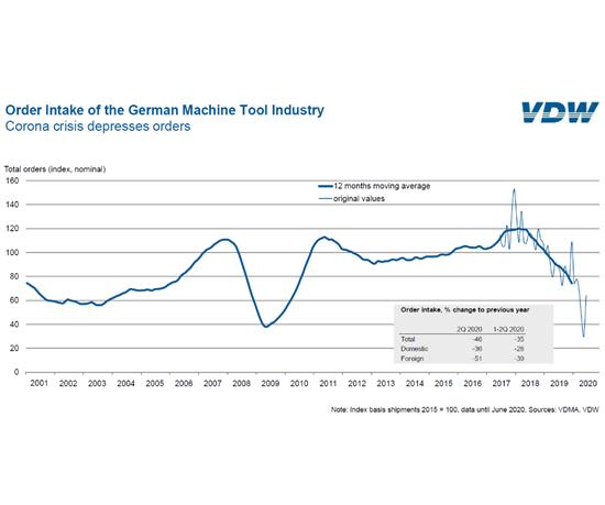 Órdenes recibidas por el sector alemán de máquinas-herramientas. Fuente: VDW.