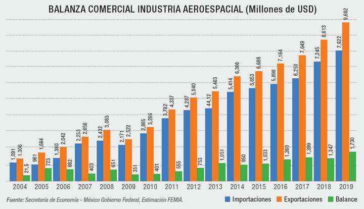 BALANZA COMERCIAL INDUSTRIA AEROESPACIAL (Millones de USD))