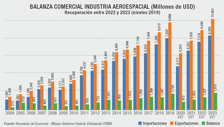 BALANZA COMERCIAL INDUSTRIA AEROESPACIAL (Millones de USD) -Recuperación entre 2022 y 2023 (niveles 2019)