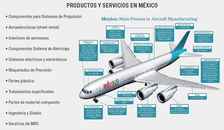 PRODUCTOS Y SERVICIOS DE PROVEEDURÍA EN MÉXICO PARA LA INDUSTRIA AEROESPACIAL