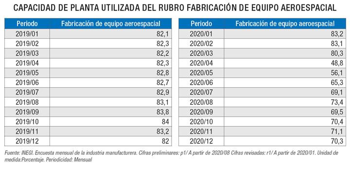 CAPACIDAD DE PLANTA UTILIZADA DEL RUBRO FABRICACIÓN DE EQUIPO AEROESPACIAL