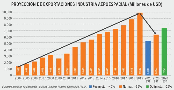 PROYECCIÓN DE EXPORTACIONES INDUSTRIA AEROESPACIAL (Millones de USD)