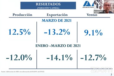 En marzo de 2021 se exportaron 256,119 unidades, lo que significó una reducción de 13.24% con relación a marzo de 2020.