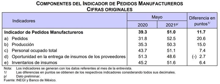 cuatro de los cinco rubros que integran el IPM registraron crecimientos anuales