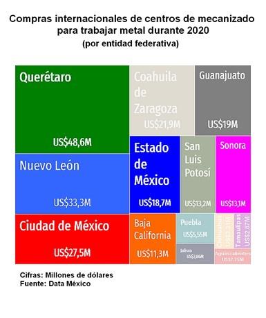 Las entidades federativas con mayores compras internacionales de estos equipos fueron Querétaro, Nuevo León, Ciudad de México, Coahuila y Guanajuato.