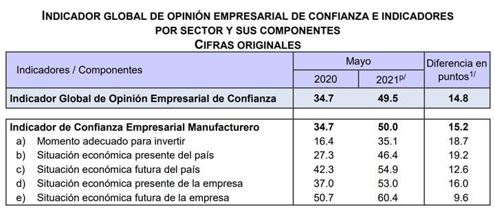 el Indicador Global de Opinión Empresarial de Confianza (IGOEC) registró un nivel de 49.5 puntos