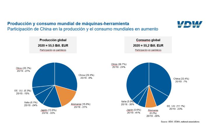 Producción y consumo mundial de máquinas-herramienta.