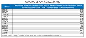 De acuerdo con datos de la Asociación Mexicana de Industrias Innovadoras de Dispositivos Médicos, en México la industria de dispositivos médicosdispone de más de 40 plantas de producción.