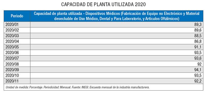 Capacidad de planta utilizada 2020 –Dispositivos médicos.