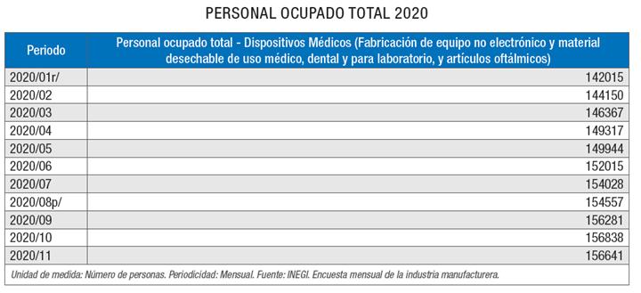 Personal ocupado 2020 - sector de dispositivos médicos.