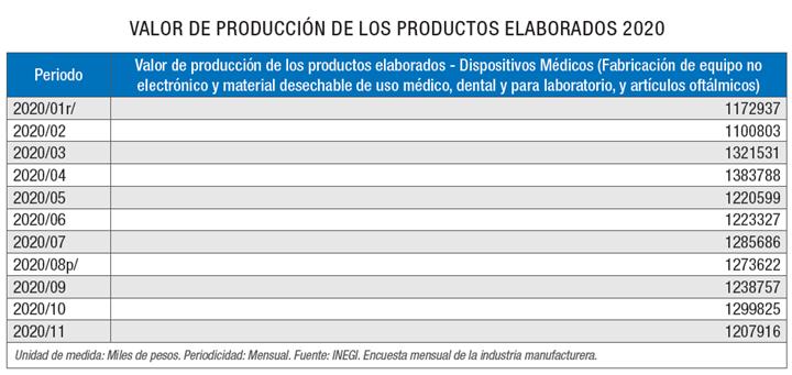 Valor de producción de los productos elaborados 2020 - sector dispositos médicos.