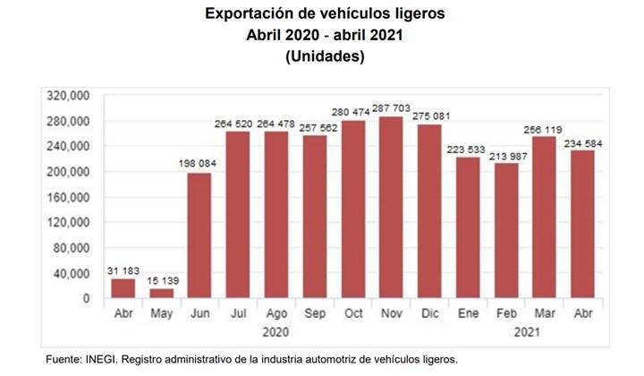 En el periodo enero-abril de 2021 se reportaron un total 928,223 unidades exportadas.
