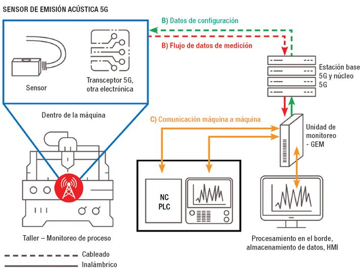 Figura 1. En el taller simulado de Fraunhofer IPT, el 5G permite usar un sensor de emisión acústica (AE) inalámbrico para detectar la rotura de la herramienta.