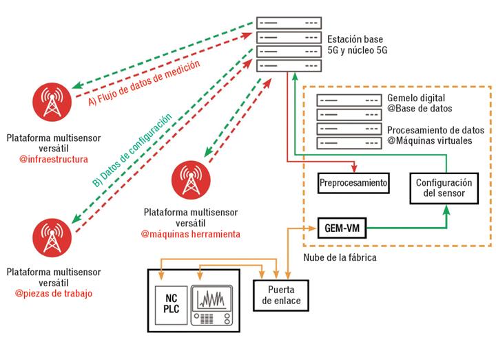 Figura 2. Con el hardware adecuado de detección en sitio, la conexión 5G y una nube local podrían permitir el procesamiento confiable de masas de datos de sensores montados en piezas de trabajo, dentro de las máquinas-herramienta y en todo el taller.