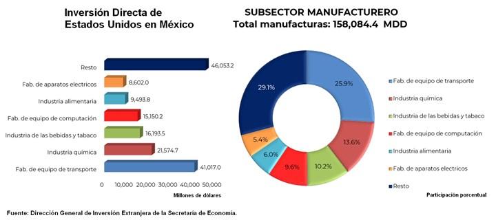 El 51.6% de la inversión directa de Estados Unidosa México se dirigió al sector manufacturero