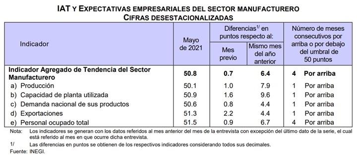 Indicador Agregado de Tendencia del Sector Manufacturero se sitúo en 50.8 puntos