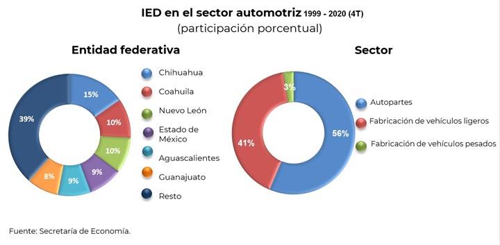 Por entidad federativa, Chihuahua recibió 15% del total de la IED del sector automotriz.