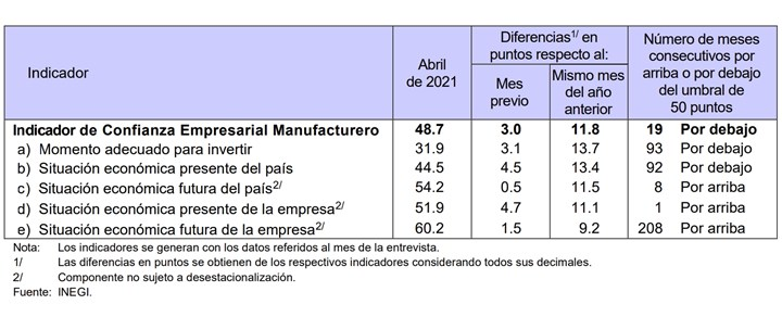 Con cifras desestacionalizadas, el Indicador de Confianza Empresarial Manufacturero se ubicó en 48.7 puntos en el cuarto mes de 2021, nivel mayor en 3 puntos respecto al de marzo pasado.