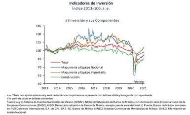 En su comparación anual, la Inversión Fija Bruta se incrementó 1.7% en términos reales en marzo.