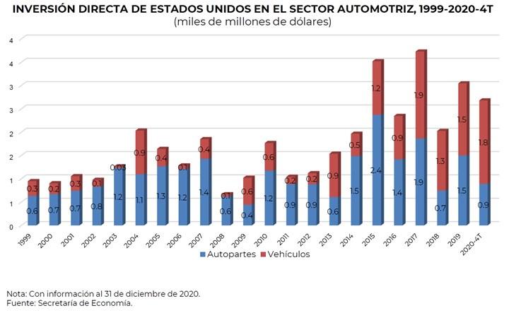 De 1999 a 2020, el principal subsector que recibió inversión directa de Estados Unidos fue Fabricación de Equipo de Transporte