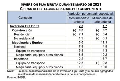 La Inversión Fija Bruta registró un aumento en términos reales de 2.3% durante marzo de 2021 respecto al mes inmediato anterior.