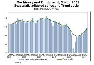 Investment In Machinery and Equipment Grows in Mexico
