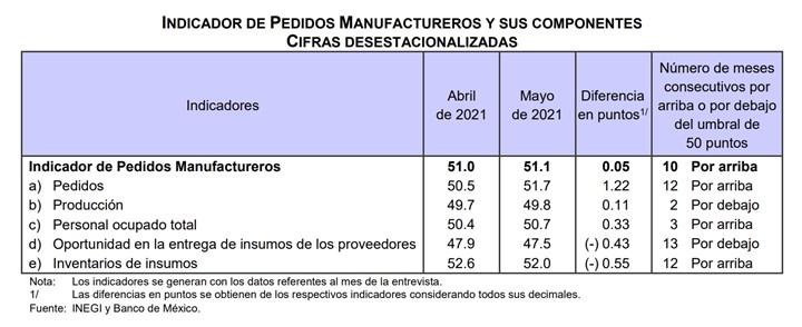 IPM referente al volumen esperado de pedidos presentó un incremento mensual de 1.22 puntos