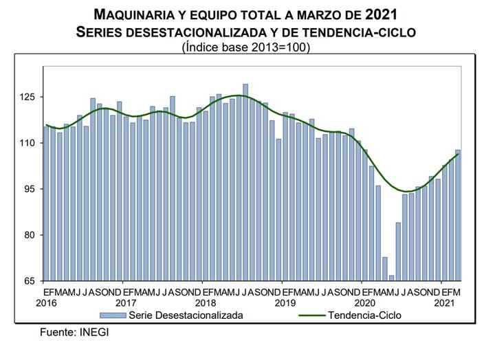 Por componentes, los gastos efectuados en Maquinaria y Equipo total crecieron 3% en marzo frente al mes precedente, según datos ajustados por estacionalidad.