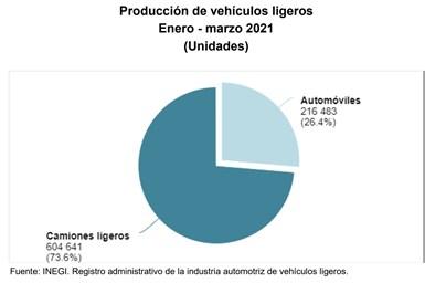 En el periodo enero-marzo de este año, la producción total de vehículos ligeros fue de 821,124 unidades, lo que representó una caída del 12.04% con relación al mismo periodo de 2020.