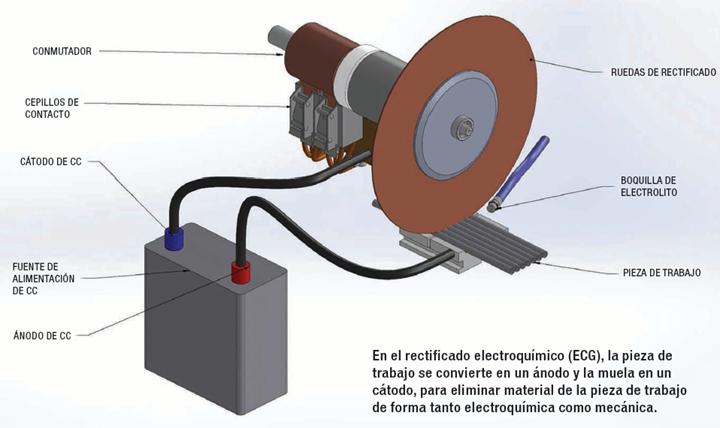 En el rectificado electroquímico (ECG), la pieza de trabajo se convierte en un ánodo y la muela en un cátodo, para eliminar material de la pieza de trabajo de forma tanto electroquímica como mecánica.