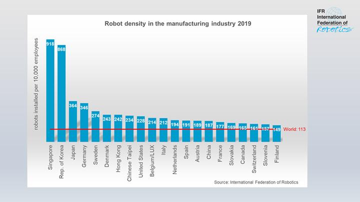 Densidad de robots por país en 2019.