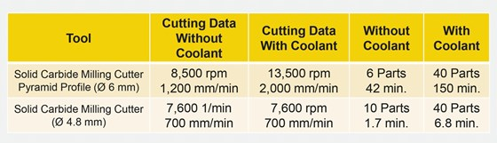 Figure 1: Cutting data comparison with and without coolant.
