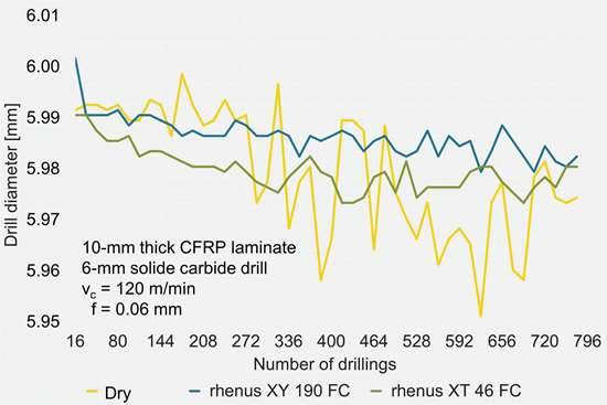 Figure 2: Machining accuracy of CFRP drilling operations.