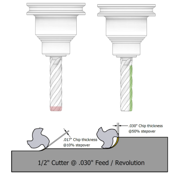 Autodesk adaptive clearing enables better utilization of cutting tool