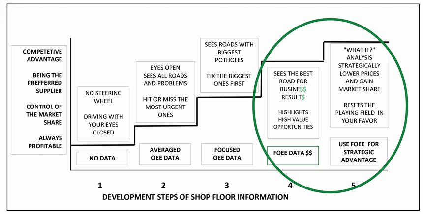 slide of a road map for data-driven manufacturing