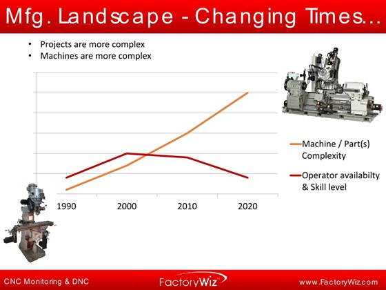 slide projecting machine complexity and skilled operator shortage