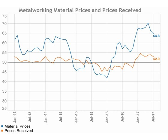 metalworking material prices and prices received