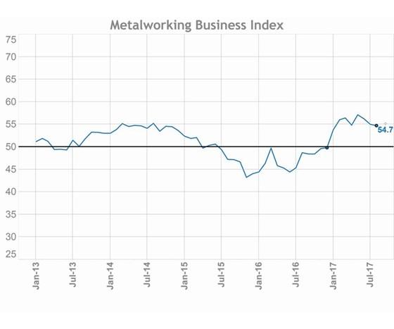 Gardner Business Index: Metalworking