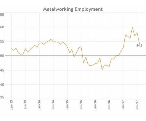 Gardner Business Index: Metalworking employment graph
