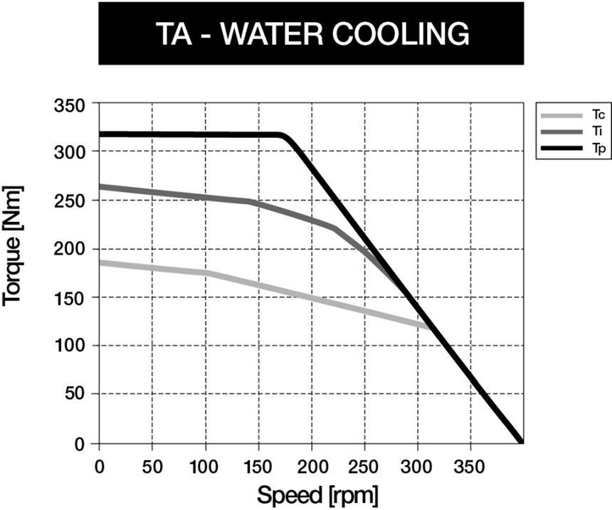 water cooling chart