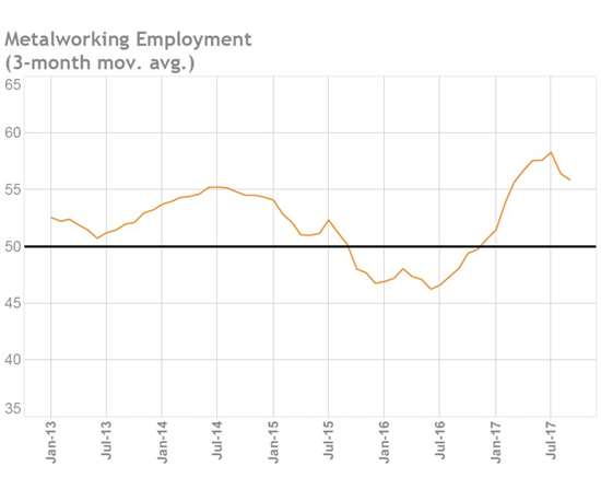Metalworking employment chart