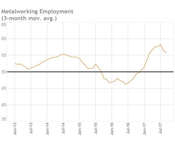 Metalworking employment chart