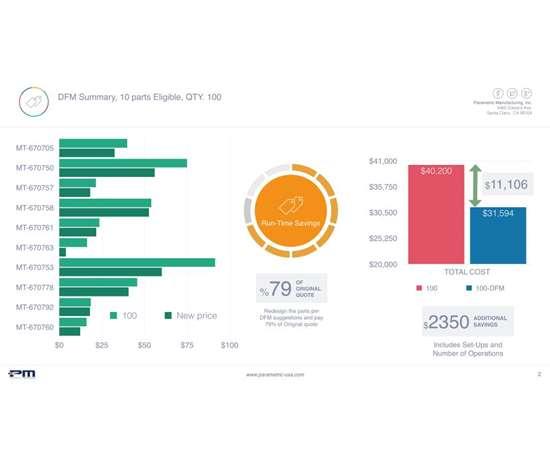 shop's design for manufacturability (DFM) infographic