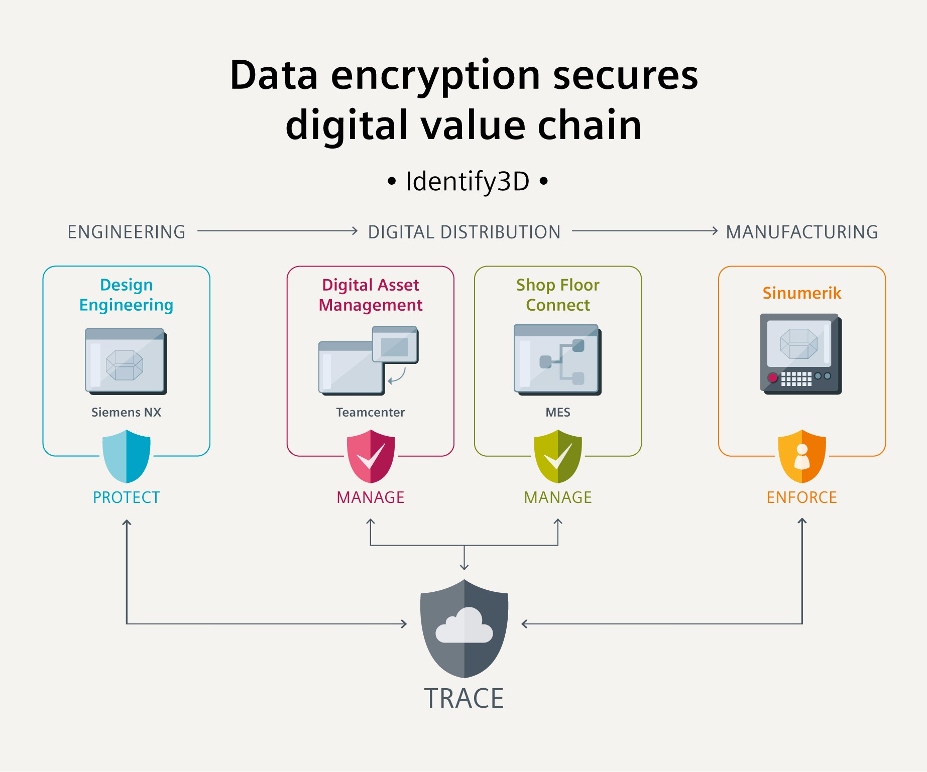 Data encryption secures digital value chain