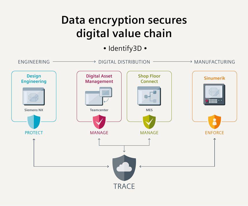 Data encryption secures digital value chain
