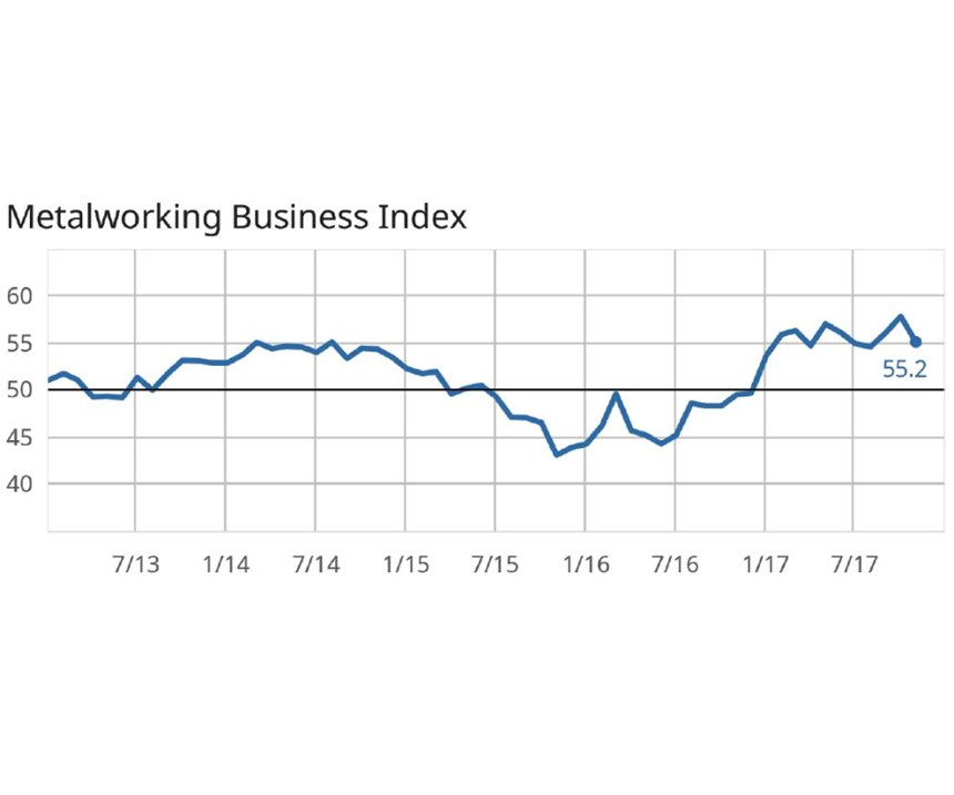 metalworking business index chart November 2017