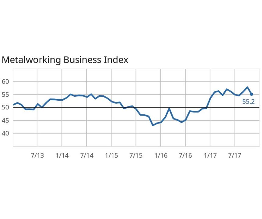 metalworking business index chart November 2017
