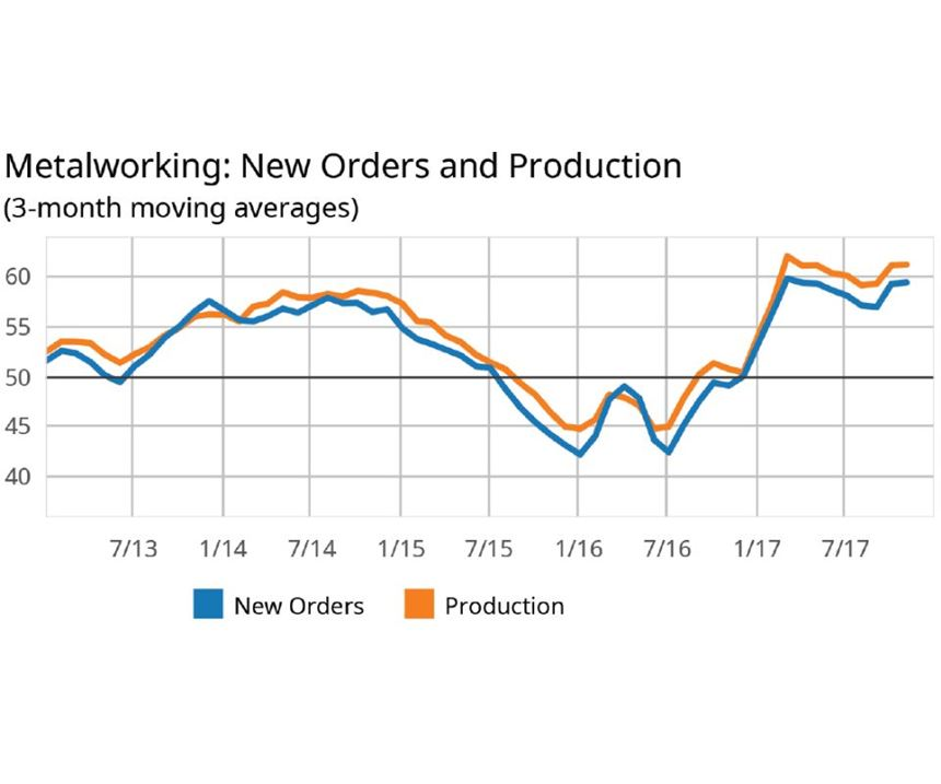 new orders and production in metalworking chart